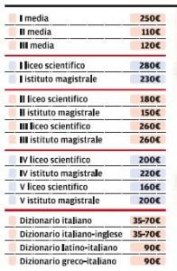 Costo Libri Scolastici