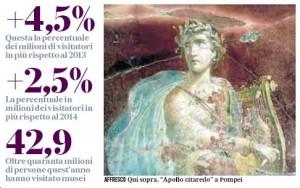 Alcuni numeri dei musei italiani nel 2015